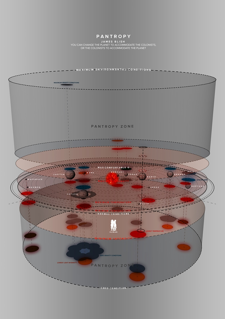 Pantropy 'zones' within our Solar System